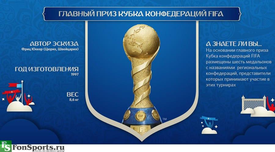 дата открытия кубка конфедераций по футболу 2017