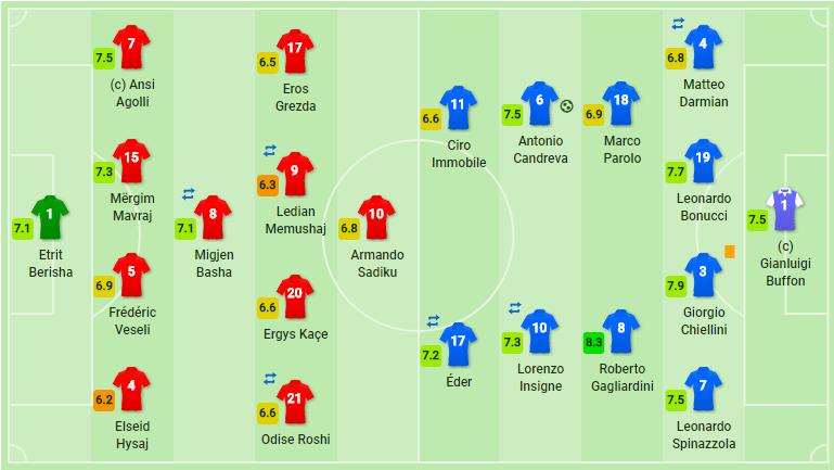 Албания – Италия 0:1