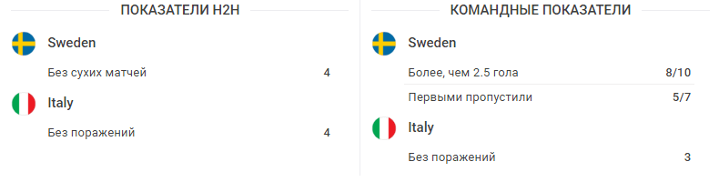 Превью перед матчем: Швеция – Италия 10 ноября 2017