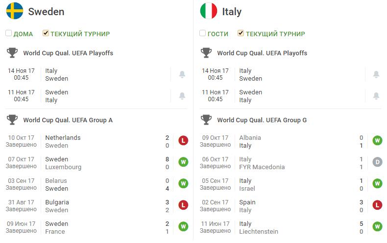 Статистика Швеция – Италия