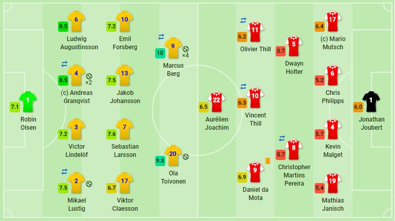 Швеция – Люксембург 8:0