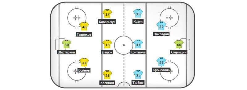 СКА – Локомотив: составы команд