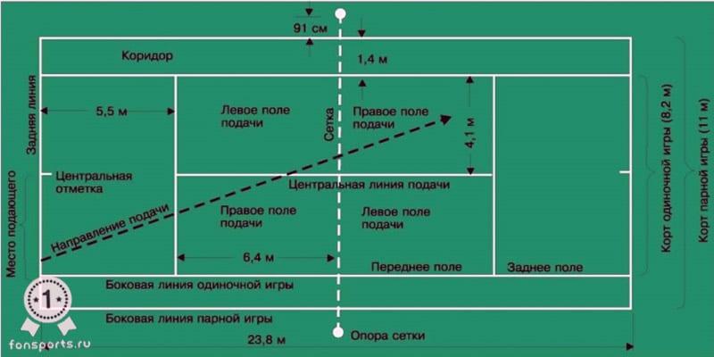 правила игры в большой теннис для начинающих