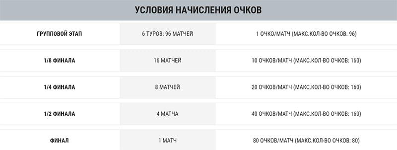 Условия начисления очков в акции 1xbet «Лига чемпионов УЕФА»?