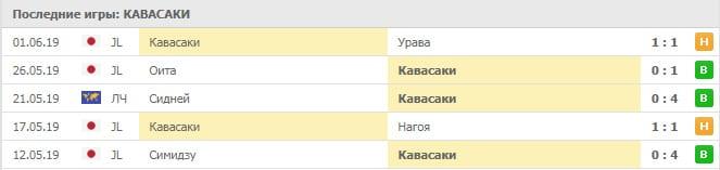 Кавасаки – Саппоро: статистика