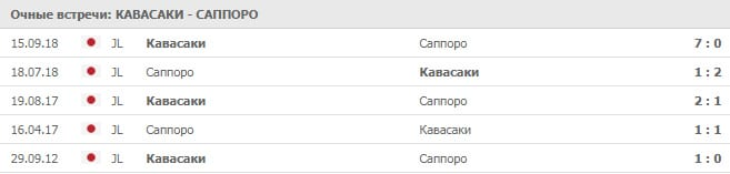 Кавасаки – Саппоро: история встреч