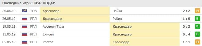 Краснодар - Ростов прогноз и статистика, 30 июня 2019