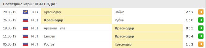 Краснодар – ЦСКА прогноз и обзор матча (27 июня 2019)
