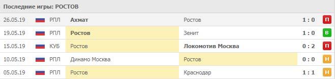 Ростов - Спартак прогноз и статистика, 26 июня 2019