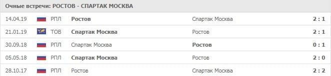 Ростов - Спартак: история встреч