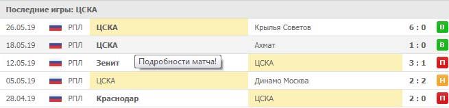 Спартак – ЦСКА прогноз и статистика, 30 июня 2019