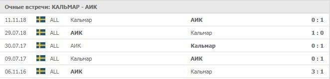 Кальмар – АИК, прогноз и статистика на 6 июля 2019