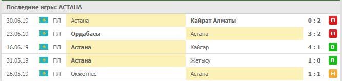 Астана – ЧФР Клуж прогноз и статистика, 9 июля 2019