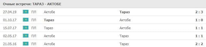 Тараз - Актобе, прогноз и статистика 6 июля 2019