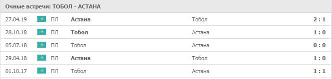 Тобол - Астана, прогноз и статистика 05 июля 2019