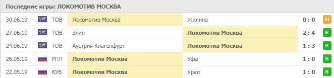 Зенит - Локомотив прогноз и статистика, 6 июля 2019