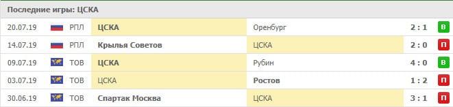 Прогноз на матч ЦСКА – Локомотив и статистика (28.07.2019)