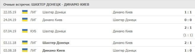 Шахтер Донецк – Динамо Киев прогноз и статистика, 28 июля 2019