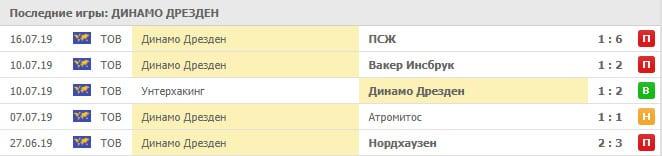 Динамо Дрезден – Нюрнберг прогноз и статистика, 27 июля 2019