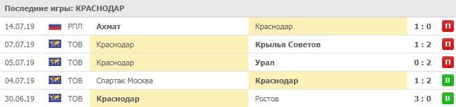 Уфа – Краснодар. Прогноз и статистика (20 июля 2019)