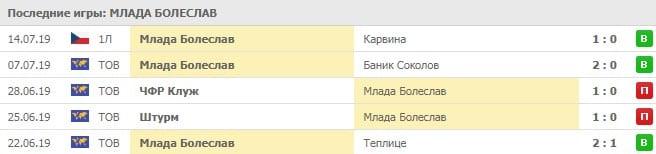 Млада Болеслав – Ордабасы прогноз и статистика (25.07.2019)