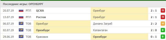 Оренбург – Зенит прогноз и статистика, 28 июля 2019