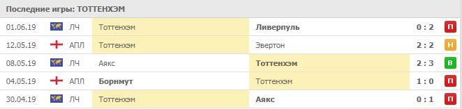 Ювентус – Тоттенхэм прогноз и статистика (21 июля 2019)