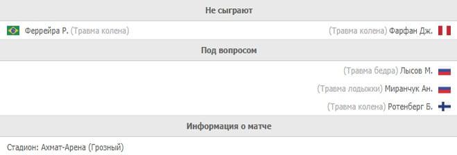 Ахмат – Локомотив: статистика и обзор матча