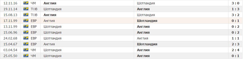 ставки на матч Мольде Зенит